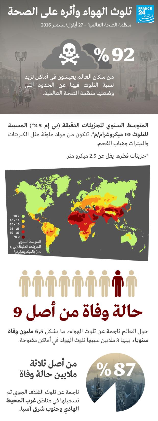 انفوغرافيك تلوث الهواء