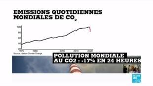 2020-05-20 08:06 Pandémie de Covid-19 : des émissions carbone en baisse, mais quel effet final ?