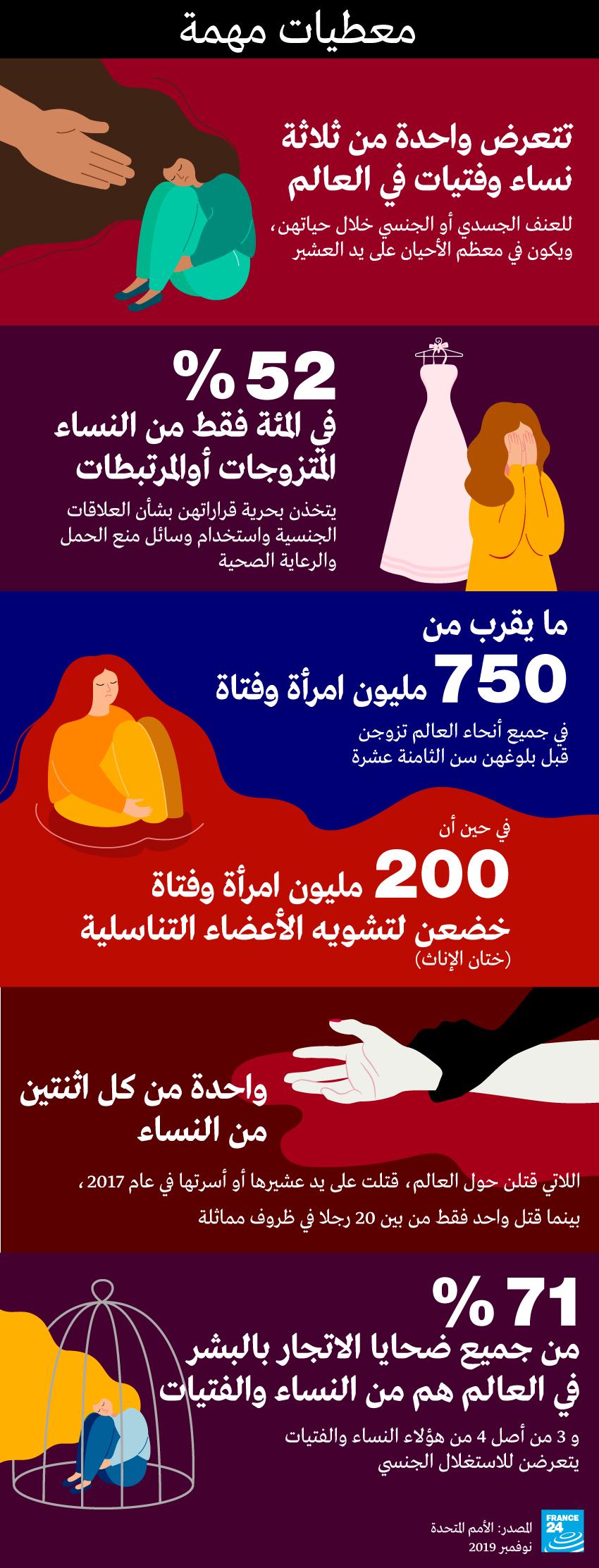 اليوم العالمي لمحاربة العنف ضد النساء