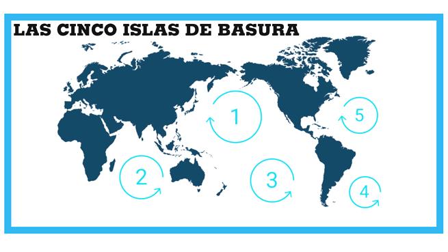 En el mundo existen cinco islas de basura repartidas en todos los océanos. La más grande es la del Pacífico, situada a mitad de camino entre California y Hawái.