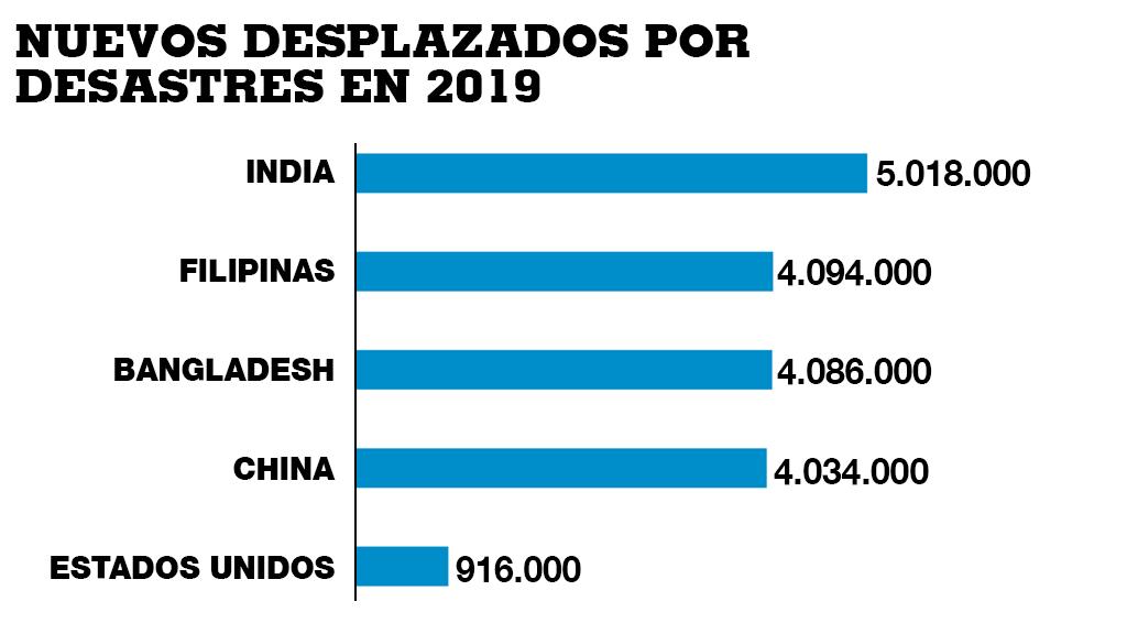 Los cinco países con más desplazados por desastres naturales en 2019. Fuente: Internal Displacement Monitoring Centre