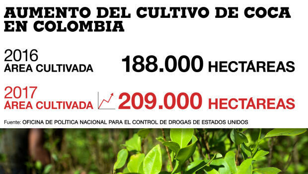 Comparativo del incremento del cultivo de coca entre el 2016- 2017 en Colombia