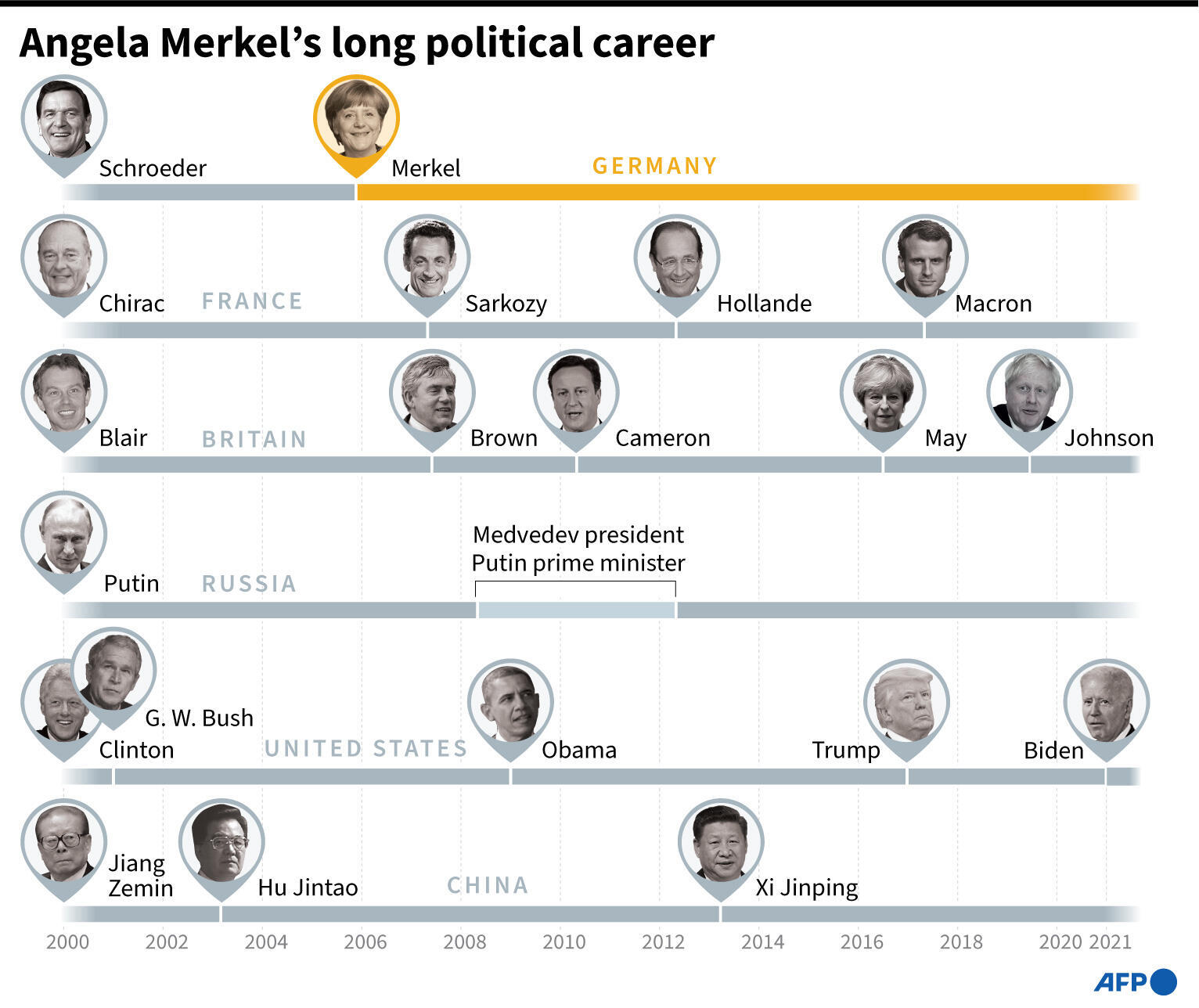 Angela Merkels lange politische Karriere