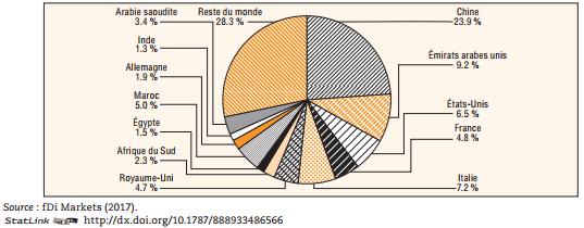 Investissements dans des projets nouveaux en Afrique par niveau d'investissement, 2015-16