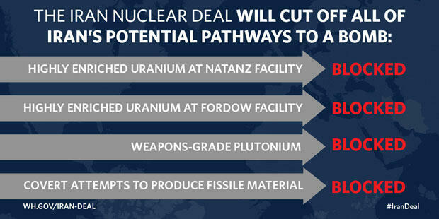 The White House: Blocking the Four Pathways to a Nuclear Weapon