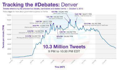 L'activité sur Twitter durant le débat présidentiel (source : Twitter)