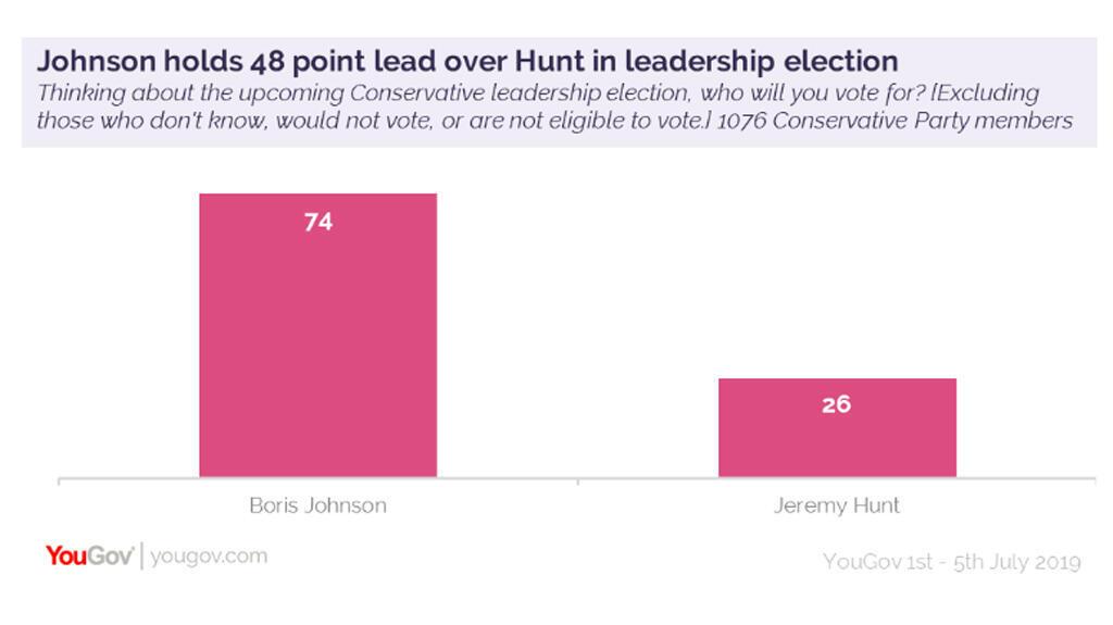 Sondeo sobre intención de voto para elegir al líder del Partido Conservador en Reino Unido.