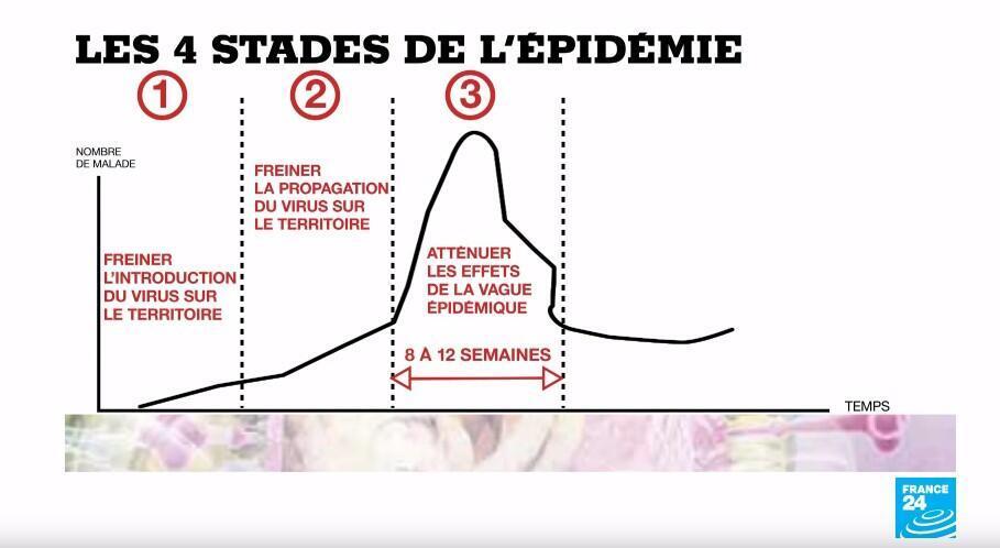 Les quatre stades du processus de prise en charge de l'épidémie.