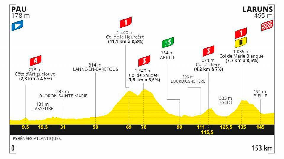 Etapa 9 Tour de Francia 2020.