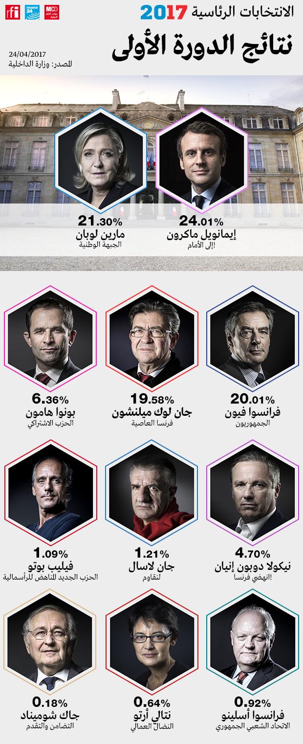 نتائج الدورة الأولى من الانتخابات الرئاسية الفرنسية 2017