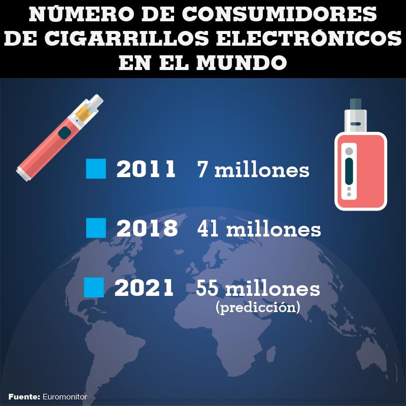 El número de fumadores de vapeadores no dejó de crecer desde su comercialización en 2011.