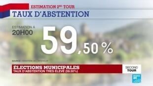 """2020-06-28 20:54 Municipales 2020 : Abstention très élevée : """"C'est le fait majeur de cette soirée"""""""