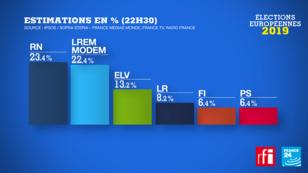 Le Rassemblement national arrive en tête en France, devant LREM et les écologistes.