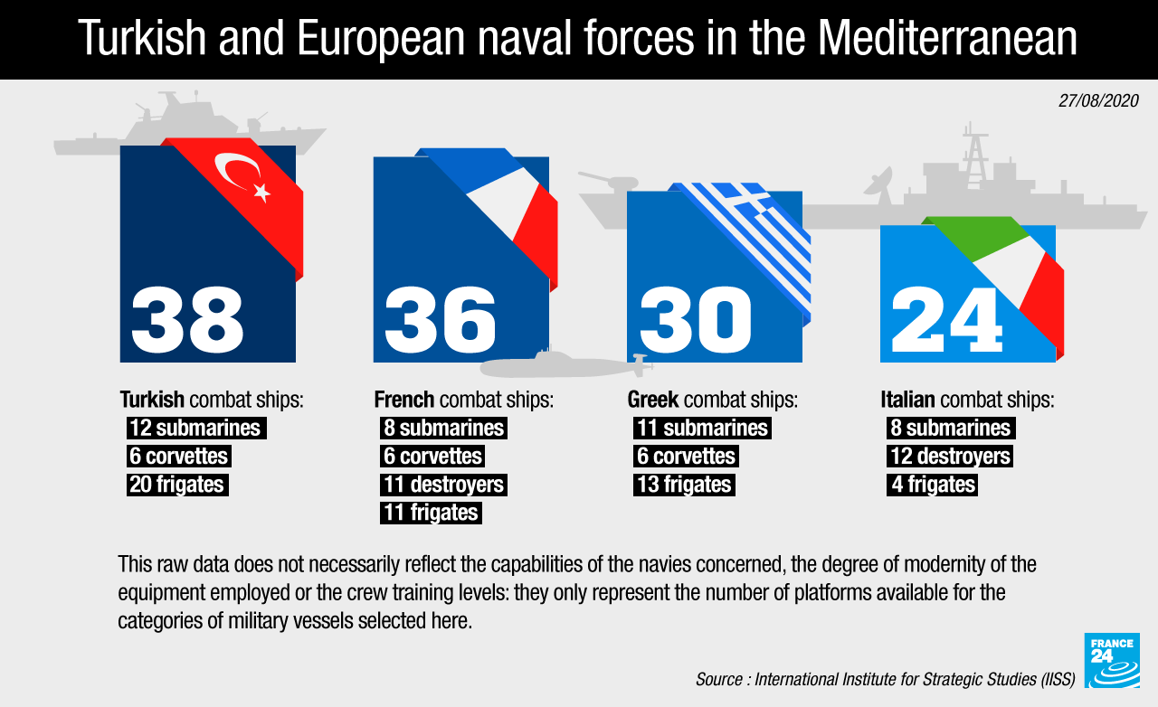 Turkish and European naval forces in the Mediterranean