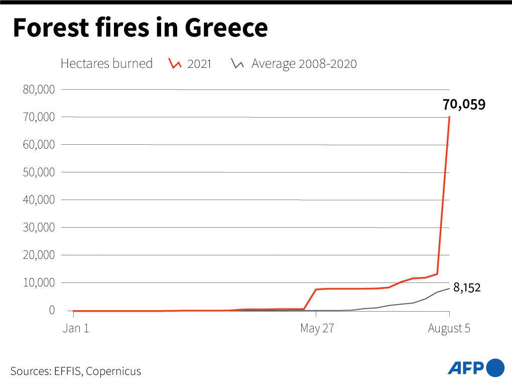 Comparison of the area burned in Greece during the first 7 months of 2021 with the average of the first 7 months of the years 2008 to 2020.