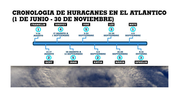 Cronología de los huracanes de 2017 en el Atlántico