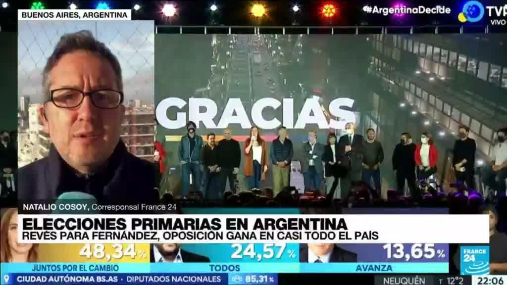 2021-09-13 13:03 Informe desde Buenos Aires: oposición ganó en casi todo el país, revés para el oficialismo