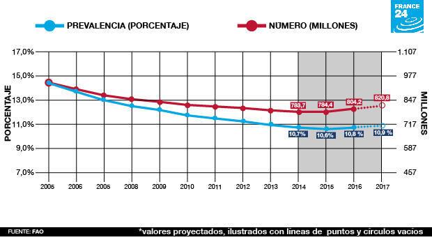 Crecimiento del número de personas subalimentadas en el mundo