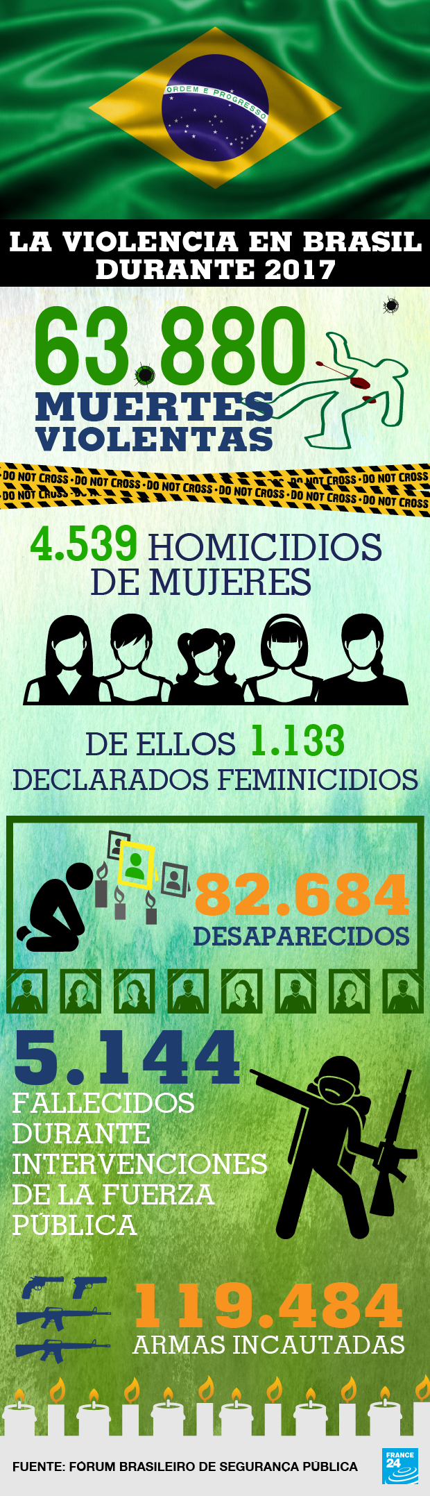 Datos del Fórum Brasileiro de Segurança Pública