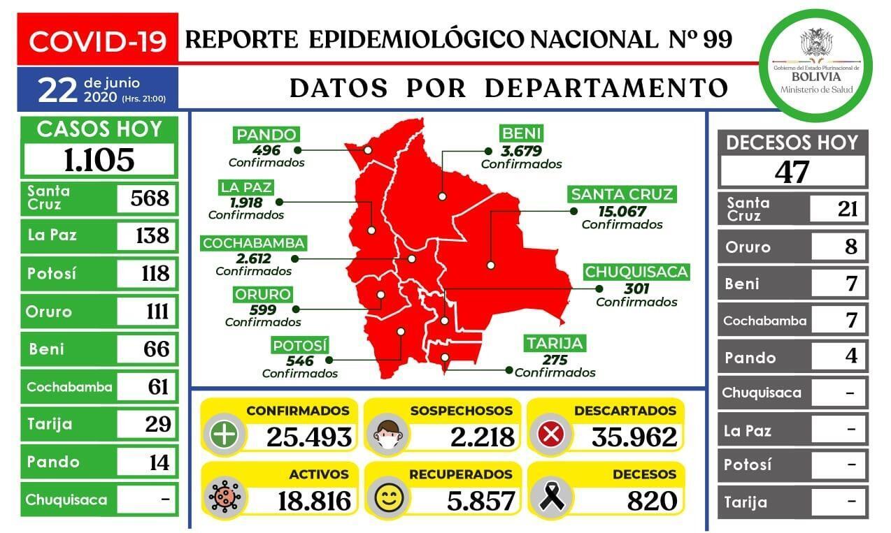 Reporte epidemiológico al 22 de junio de 2020.