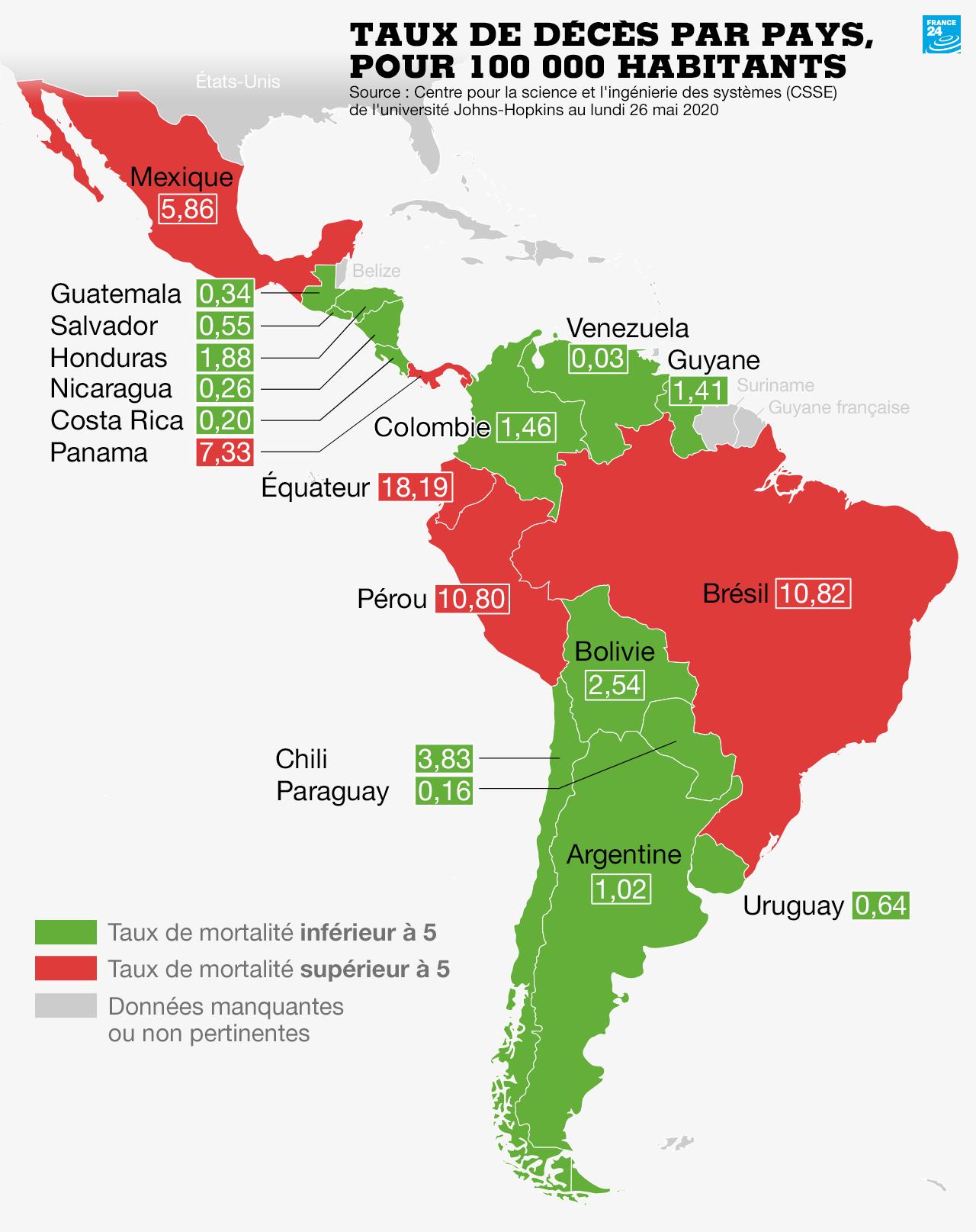 """Selon l'OMS, l'Amérique latine est désormais l'""""épicentre"""" de la pandémie de Covid-19."""