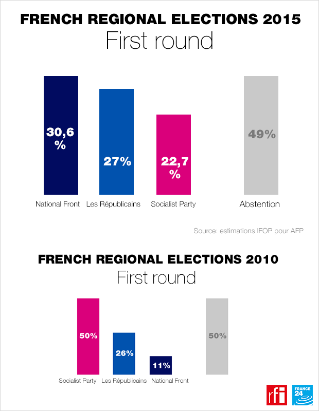 French regional elections 2015: The first-round results