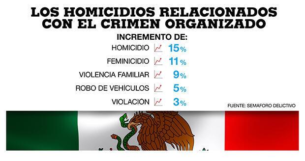 Incremento de homicidios relacionados con el crimen organizado