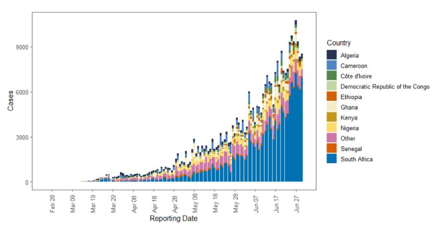 Cas quotidiens confirmés de coronavirus en Afrique du 25 février au 30 juin