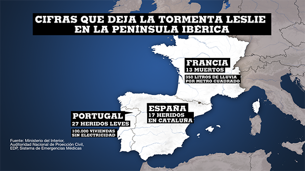 Las cifras que deja el paso de la tormenta Leslie por la península ibérica