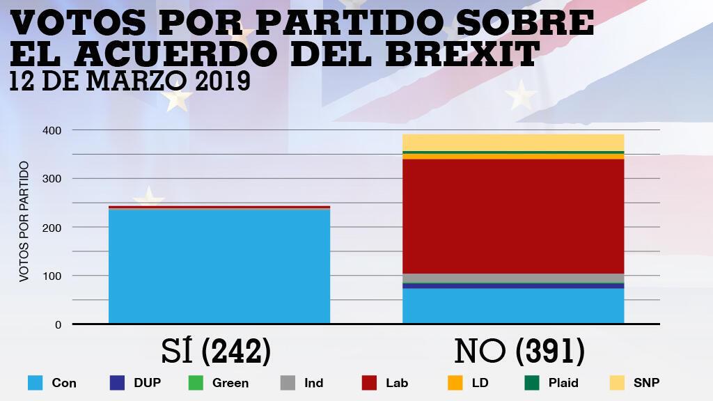 Con: P. Conservador; DUP: P. Democrático Unionista; Green: P. Verde; Ind: Independiente; Lab: P. Laborista; LD: P. Liberal Demócrata; Plaid: P. de Gales; SNP: P. Nacional Escocés.