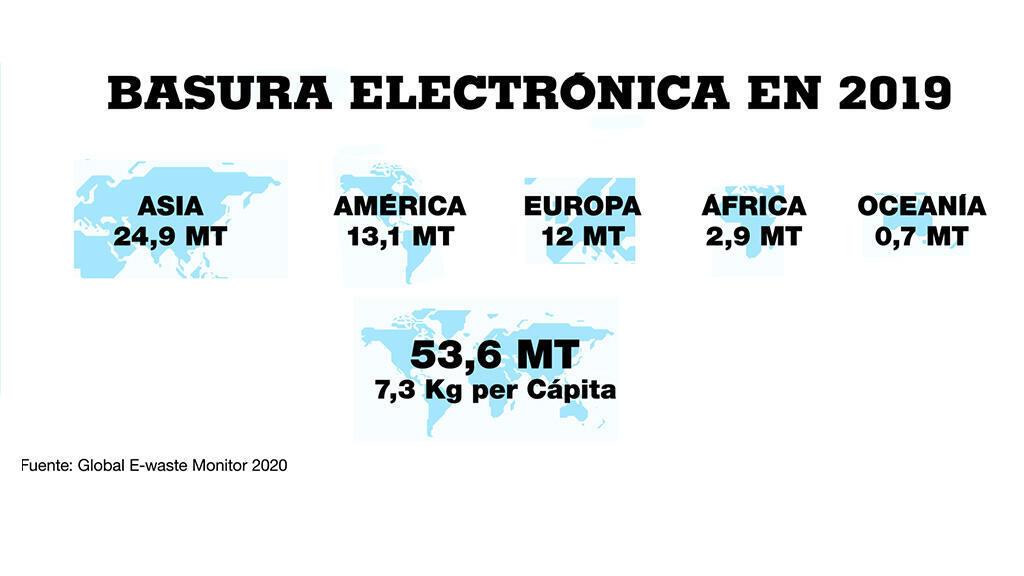 Generación de basura electrónica por continentes