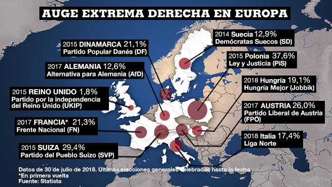El auge de la extrema derecha y la crisis migratoria temas de debate en el parlamento europeo