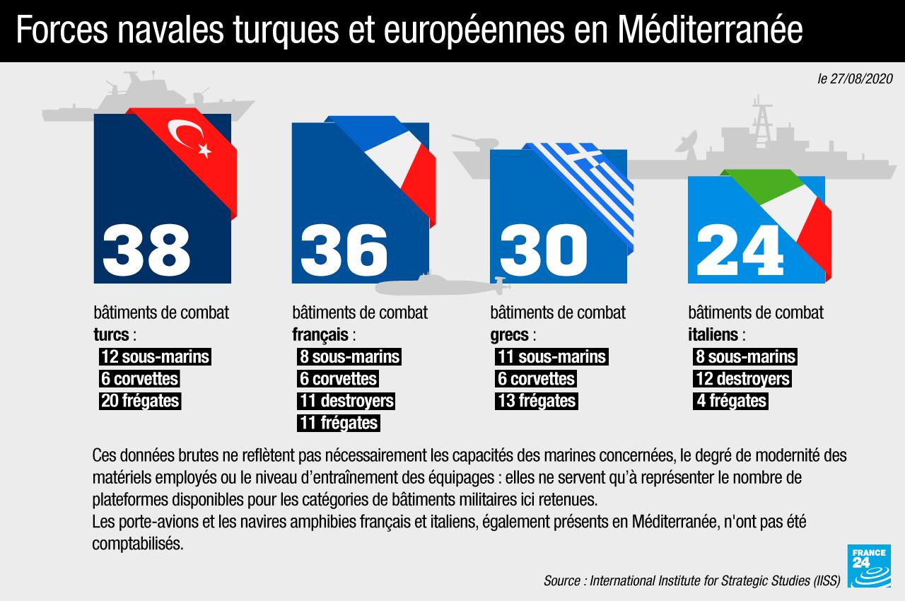 Forces navales turques et européennes en Méditerranée