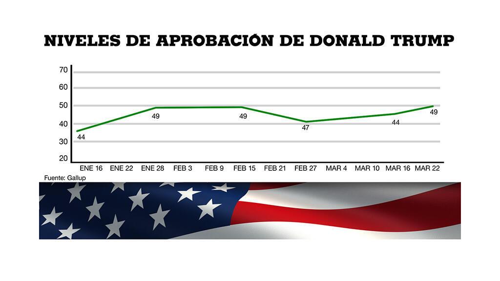 Historial de encuestas Gallup sobre los niveles de aprovación de Trump este semestre
