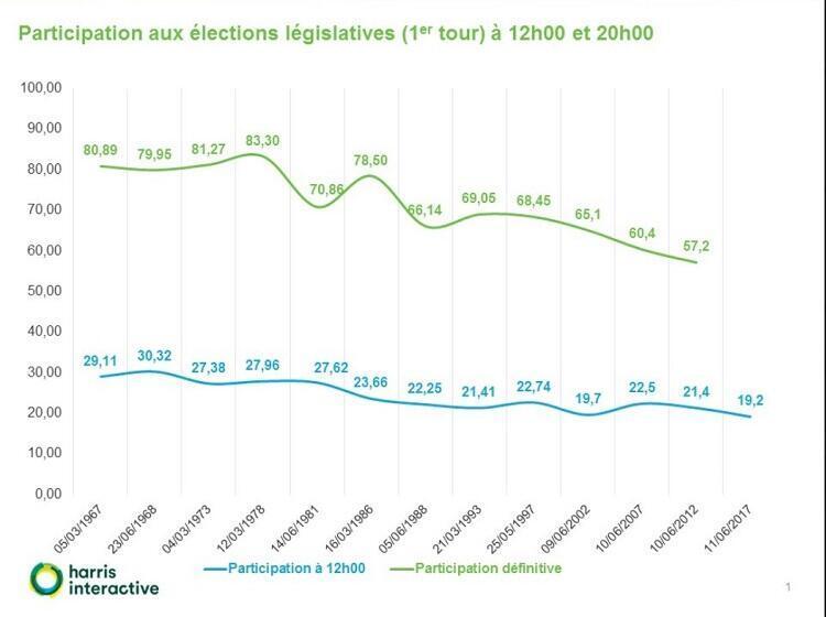 """نسبة التصويت في فرنسا خلال الانتخابات التشريعية من 1967 إلى 2017 - مؤسسة """"هاريس إنتر آكتيف"""""""