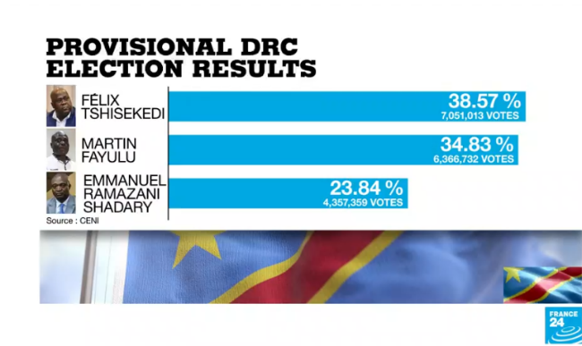 Preliminary results from DRC's election