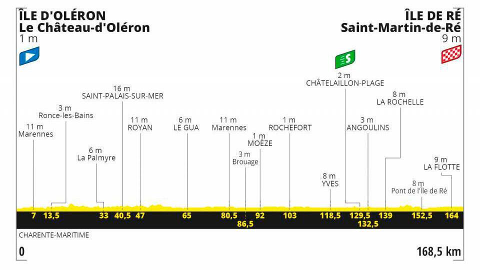 Etapa 10 Tour de Francia 2020.