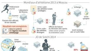 Techniques de fraudes utilisées par les Russes lors des JO de Sotchi et le Mondial d'athlétisme 2013 à Moscou, selon le rapport McLaren
