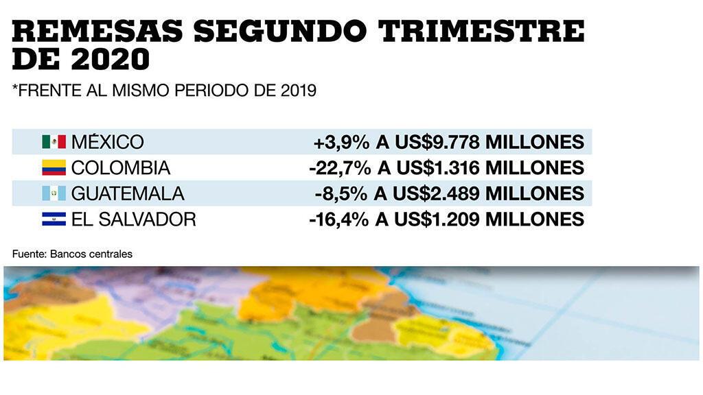 Remesas en países de América Latina