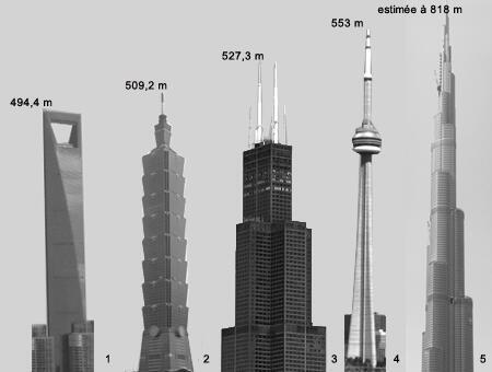 1. Shanghai World Financial Center (Shanghaï, Chine); 2. Taipei 101 (Taïwan); 3. Willis Tower (Chicago, États-Unis); 4. CN Tower (Toronto, Canada); 5. Burj Dubai (Dubaï).
