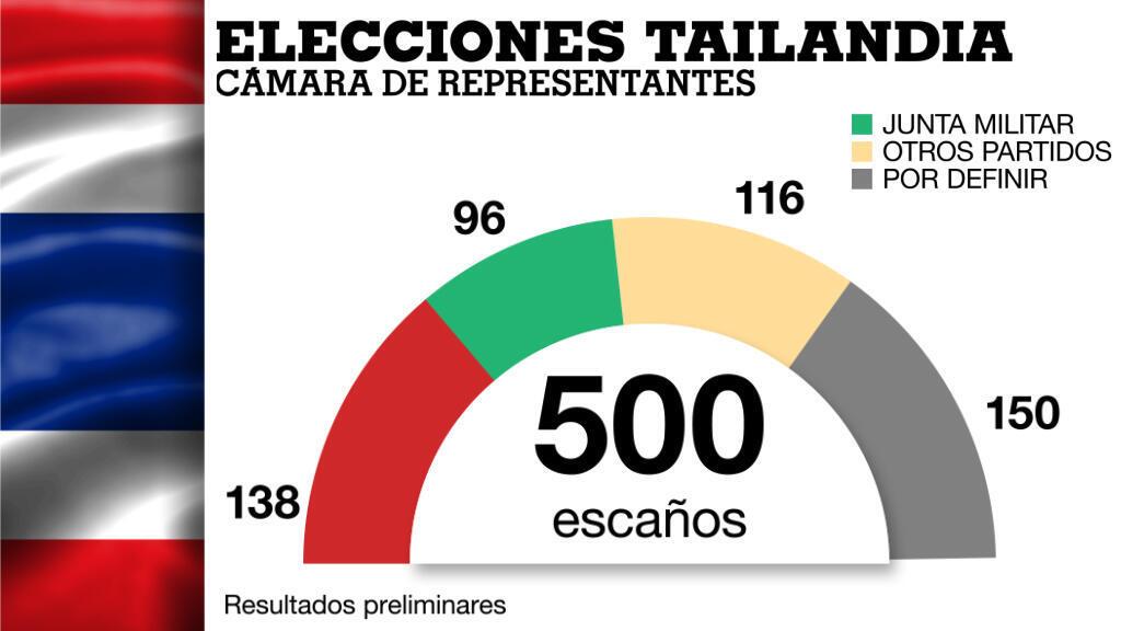 Hasta ahora, el partido en favor de la junta militar tiene menos escaños en la cámara baja que su princpal opositor, pero las 250 curules en el Senado le aseguran una ventaja para reelegir al actual Primer Ministro.