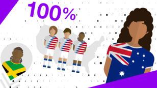 Le Mondial féminin de football va se dérouler du 7 juin au 7 juillet en France.