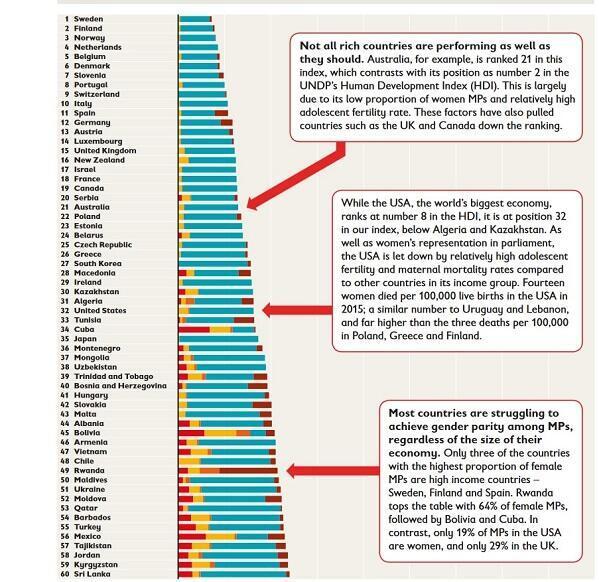 """المراتب الأولى لأحسن الدول التي تعيش فيها الفتيات - المصدر منظمة """"سيف ذا تشيلدرن"""""""