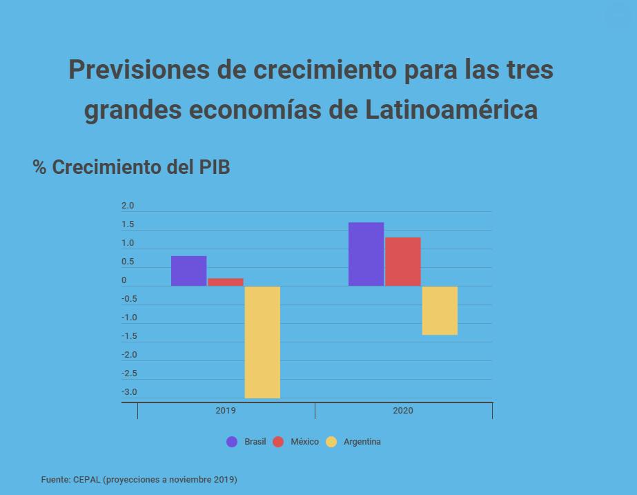 Previsión de crecimiento para las tres principales economías de América Latina