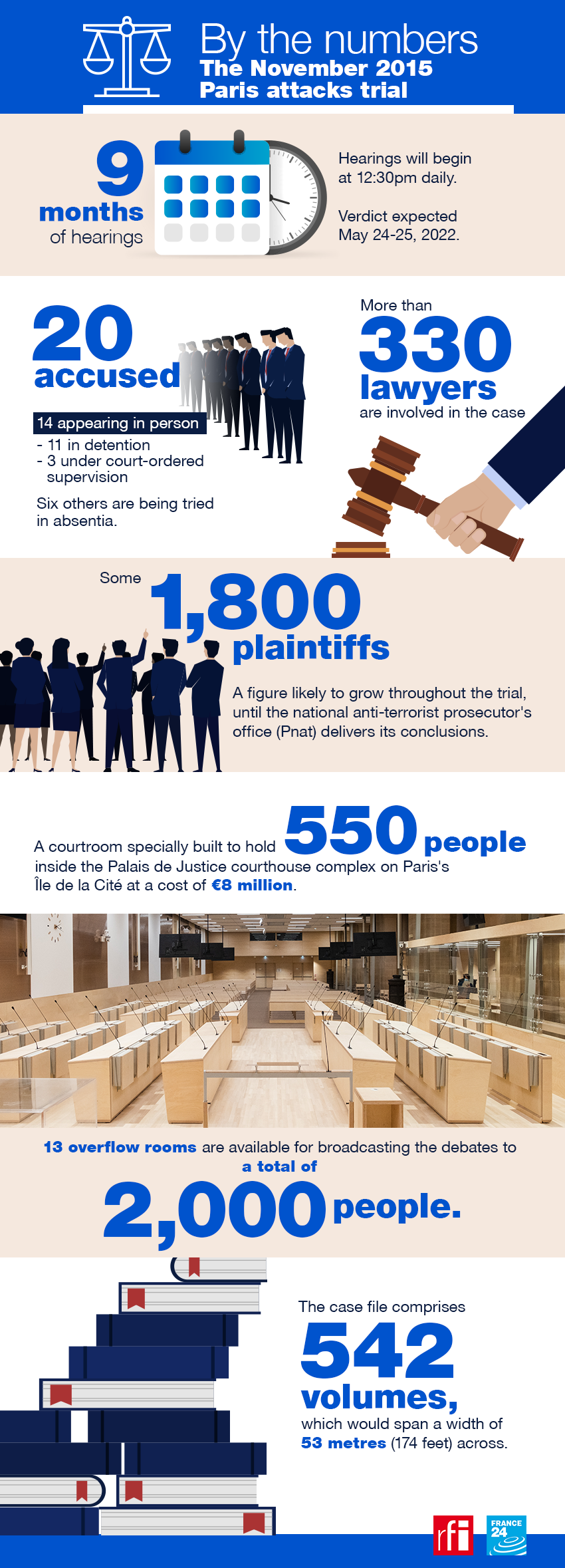 The Paris attacks trial in numbers.