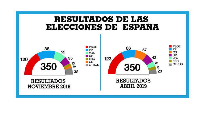 Victoria del PSOE, cuya gobernabilidad se complica, mientras Vox se dispara hasta la tercera posición con 52 escaños y Cs se hunde tras perder 47 escaños y quedar como sexta fuerza. El PP sube en hasta los 87 asientos y Unidas Podemos cae hasta los 35.