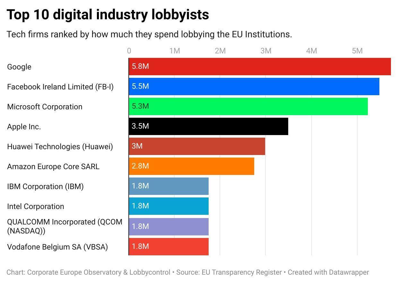 Les dépenses de lobbying des dix principaux groupes tech