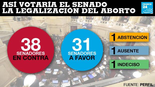Así sería el sentido de la votación del Senado argentino