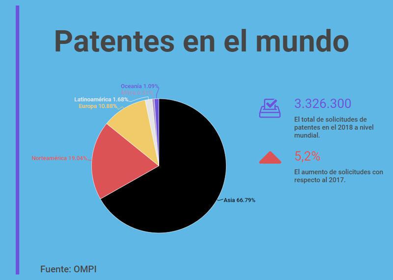 Patentes en el mundo