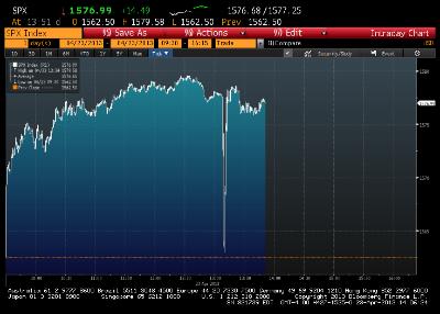 La chute de l'indice Standard & Poor's 500 après le faux tweet d'AP